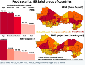 Climate Change and Its Impact On Food Security In Africa